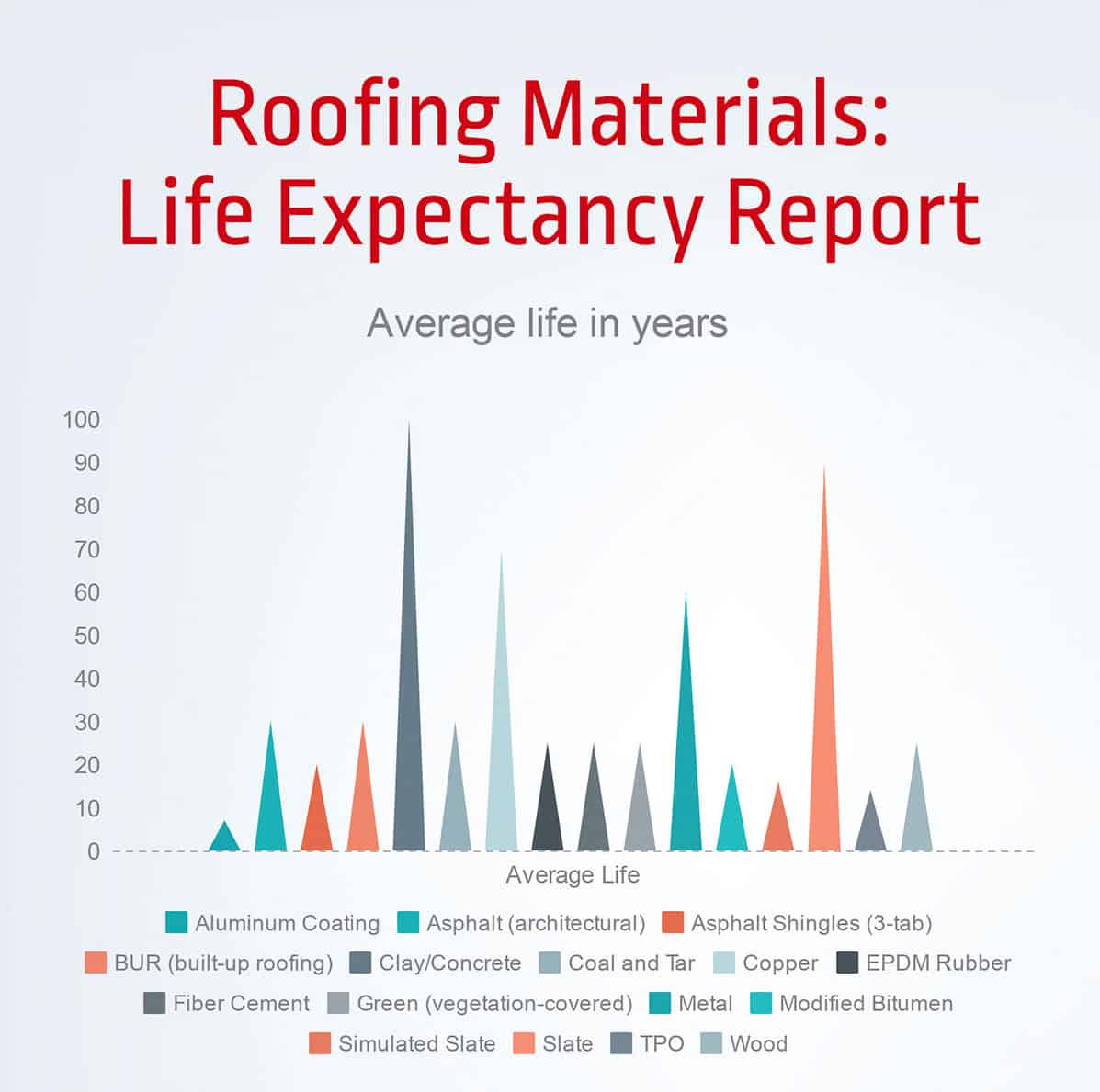 Roofing materials lifespan chart aug14