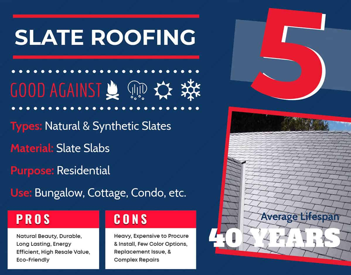 Slate roofing lifespan graphic and info