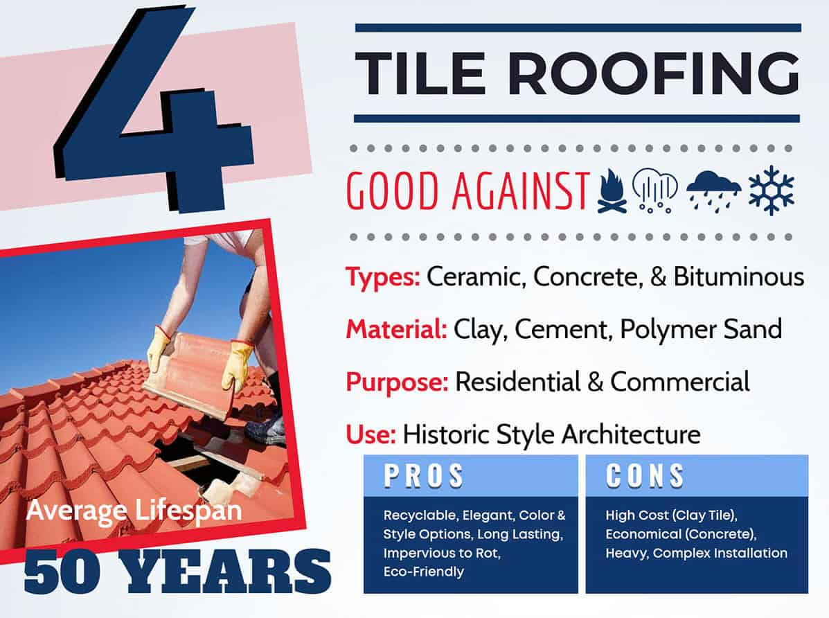 Tile roof lifespan graphic and info