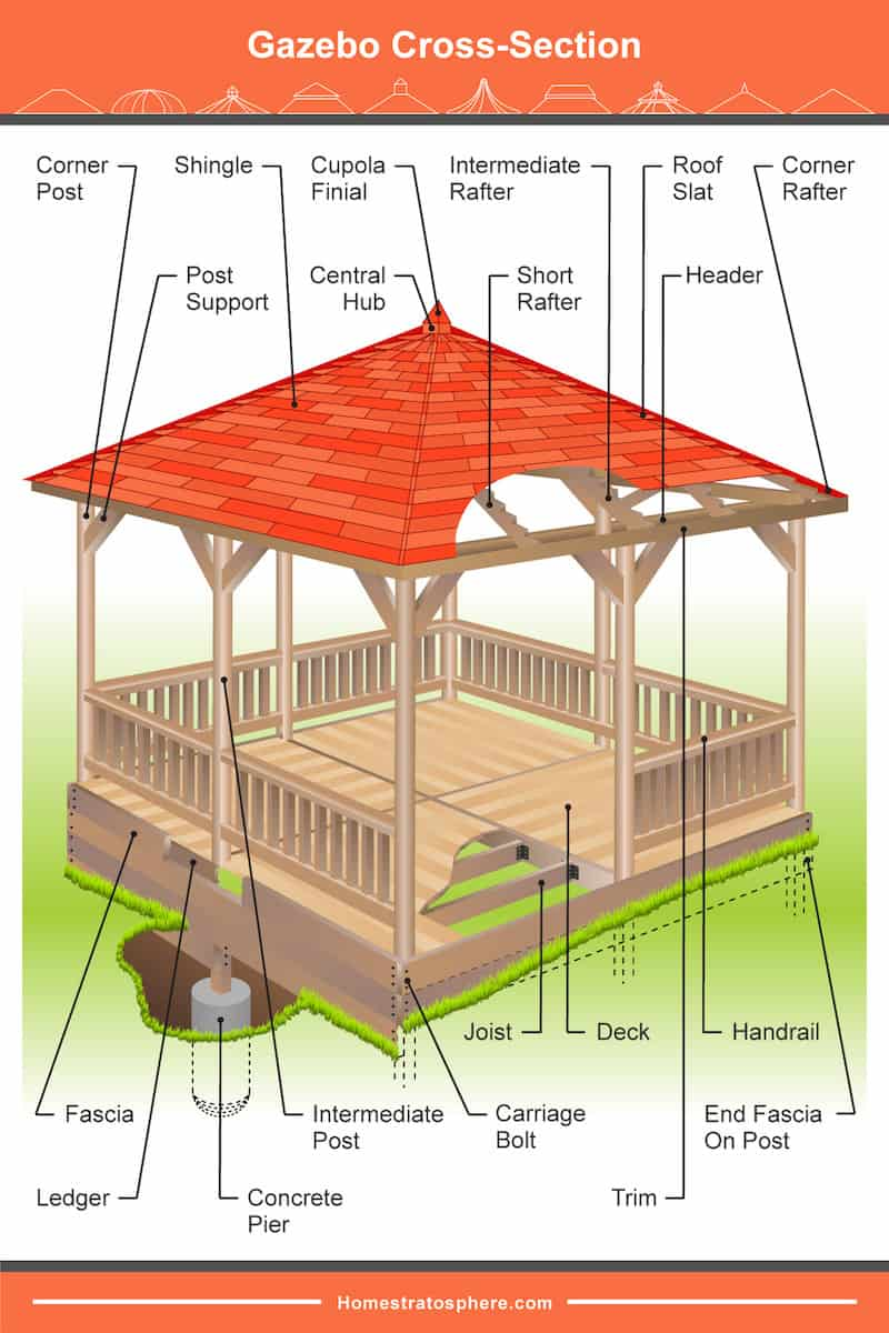 Cross-section diagram showing how a gazebo is built