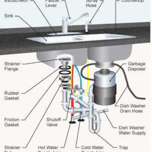 Parts of a kitchen sink diagram