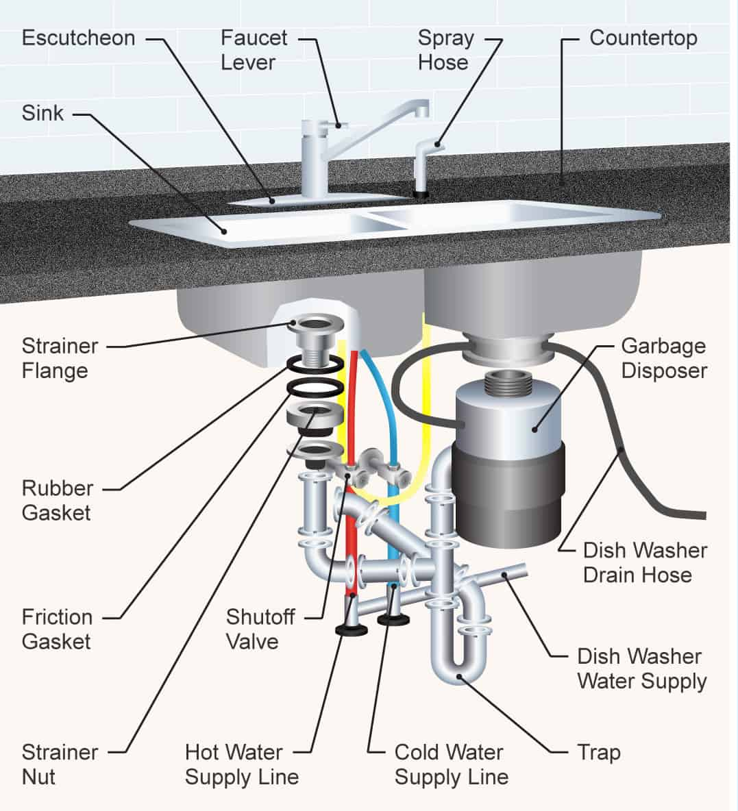 the 35 parts of a kitchen sink (detailed diagram) labeled parts of a sink the 35 parts of a kitchen sink
