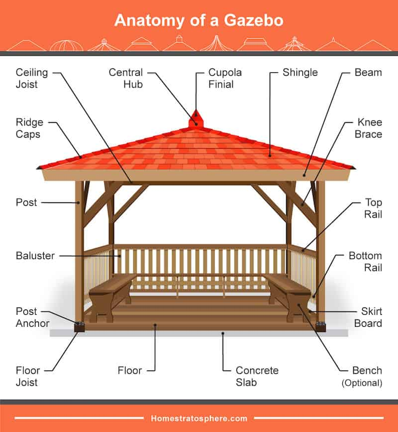 Illustrated diagram showing the different parts of a gazebo