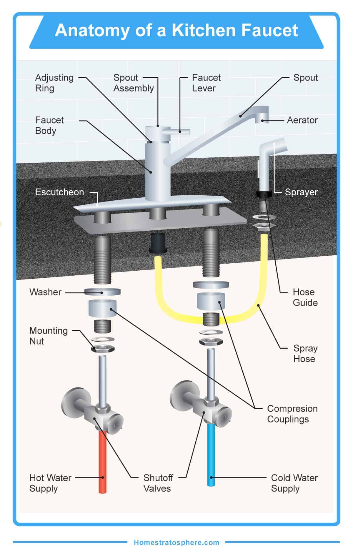 Diagram showing the various parts of a kitchen faucet