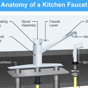 Diagram showing the anatomy of a kitchen faucet