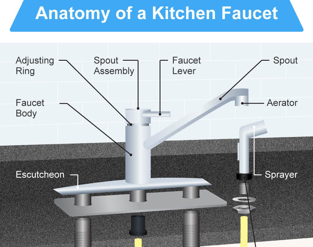 anatomy of a kitchen sink the 16 parts of a kitchen faucet diagram 7450