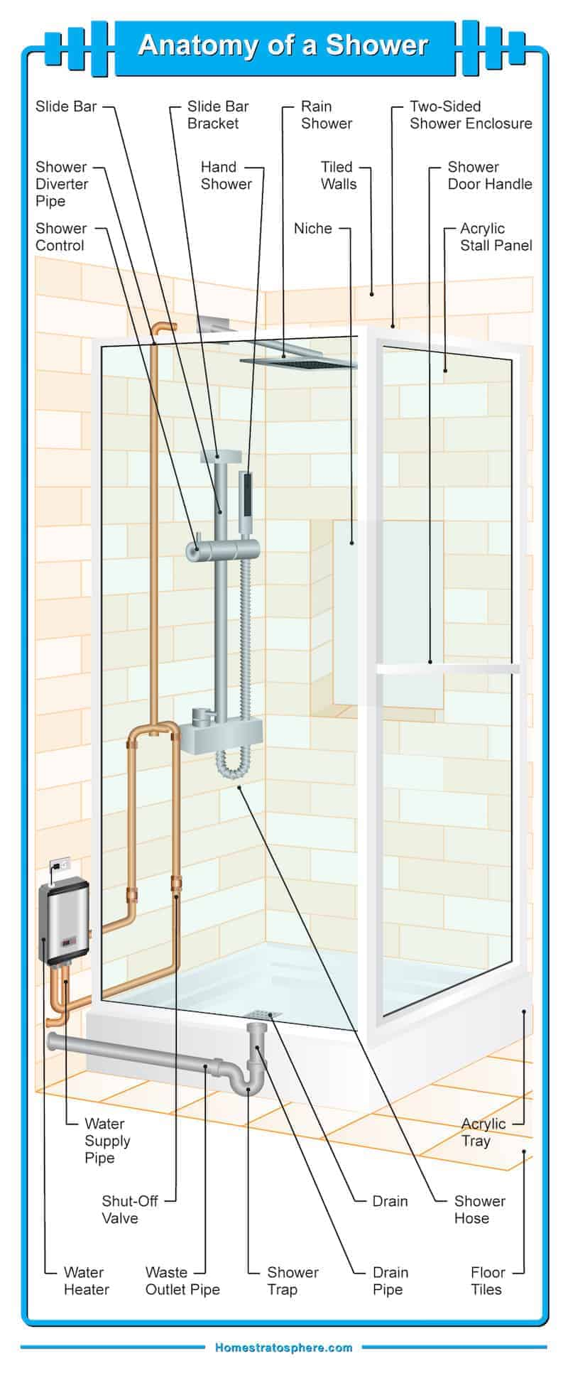 Diagram illustrating the many different parts of a bathroom shower