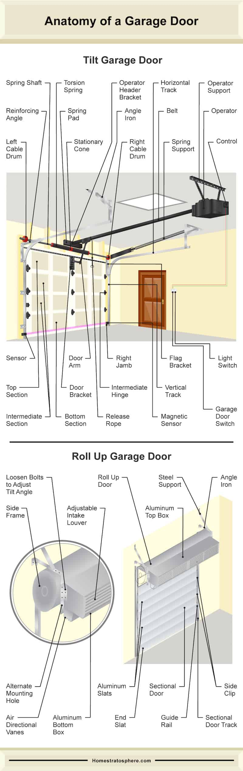 Diagram showing anatomy of a roll up and tilt style garage doo