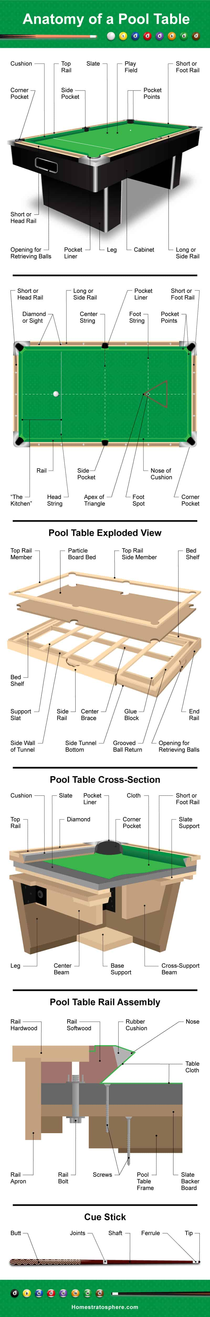Pool table diagram illustrating the anatomy of a pool table including the table top, surface, cross section and pool cue.