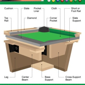 Cross section interior diagram of billiards table