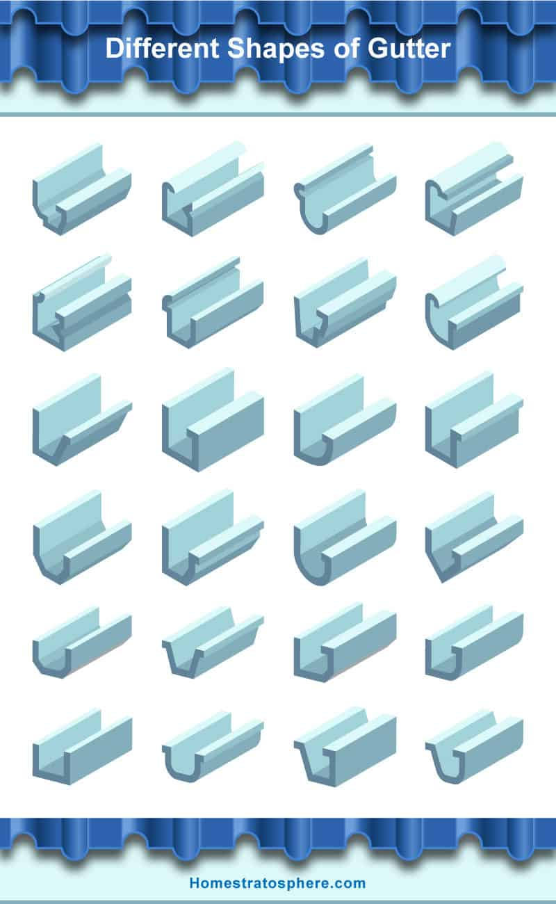 Chart showcasing the 24 different roof gutter shapes