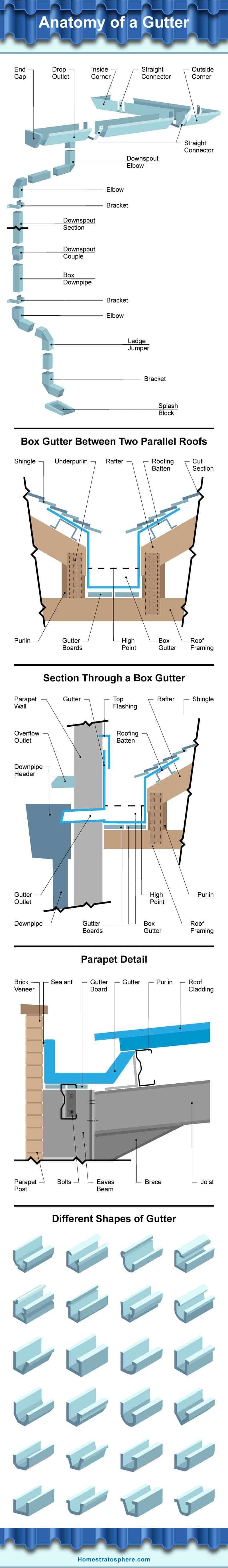 Extensive graphic showcasing all the parts and views of a roof gutter