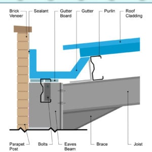 Diagram of the parts of parapet detail of gutter