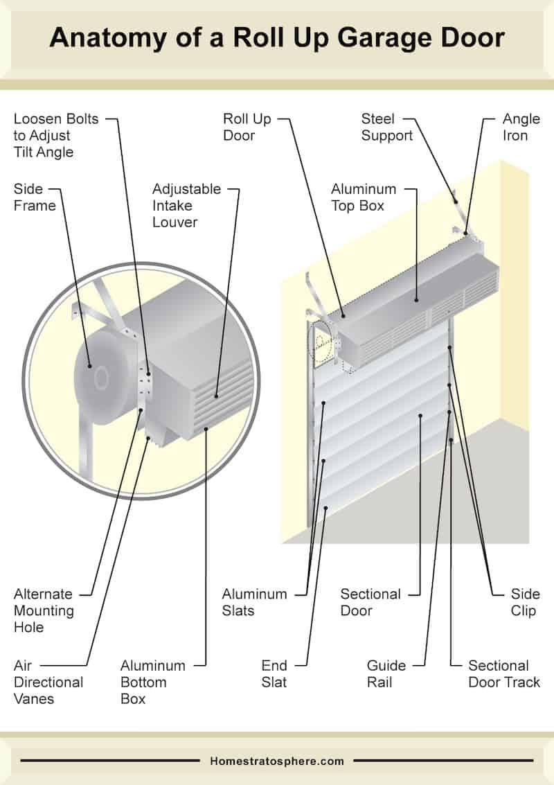 Roll-up-style garage door parts (diagram)
