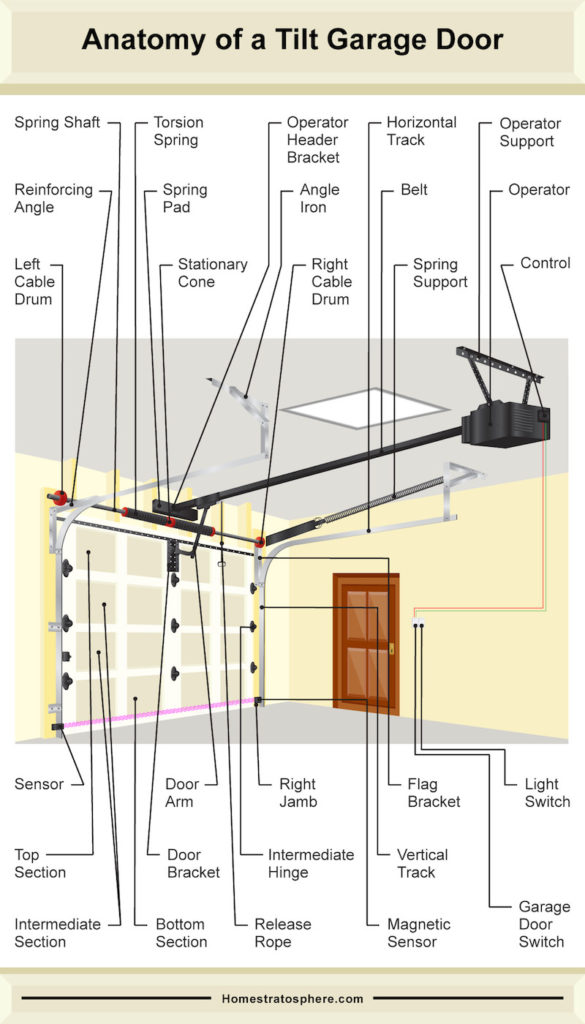 Diagram illustrating the many parts of a tilt-style garage door