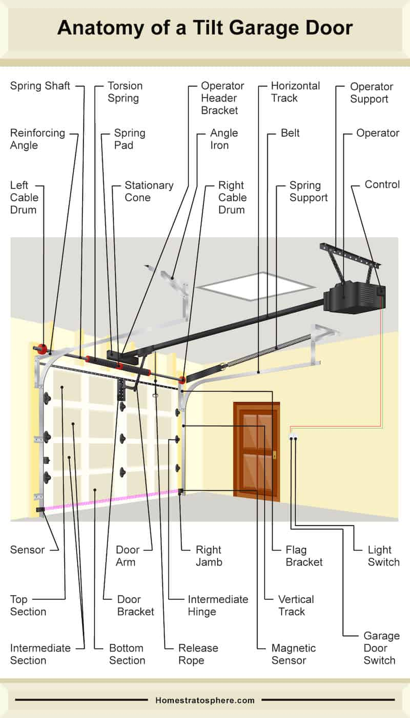 Diagram illustrating the many parts of a tilt-style garage door