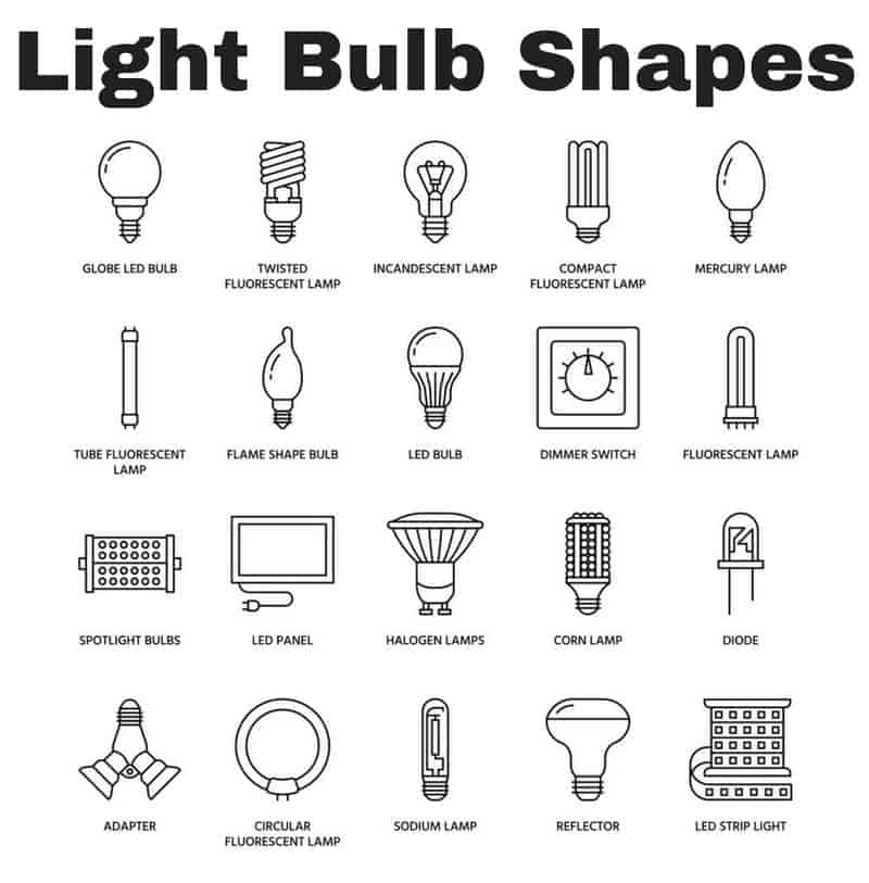 Chart of light bulb shapes