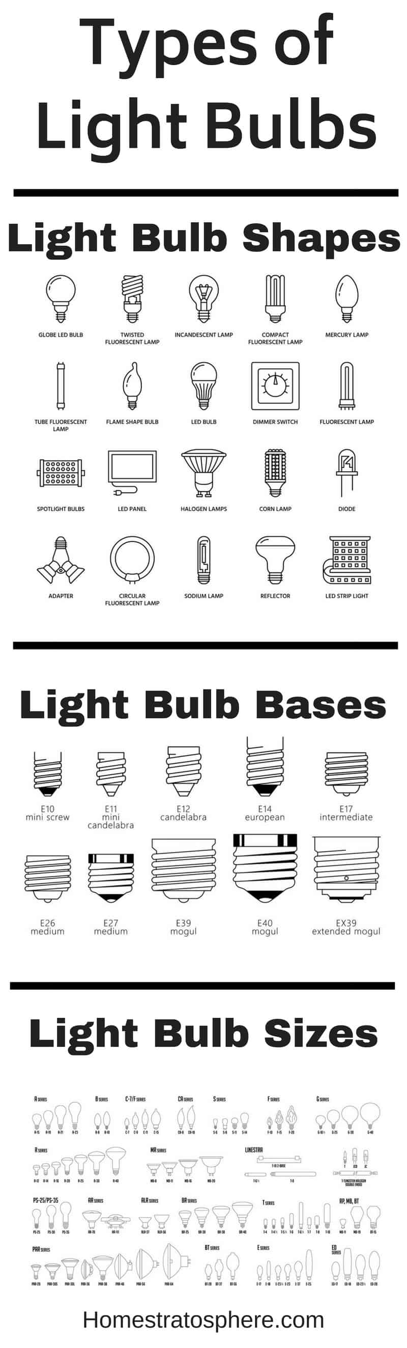 Chart setting out all the different types of light bulbs by shape, base and size.