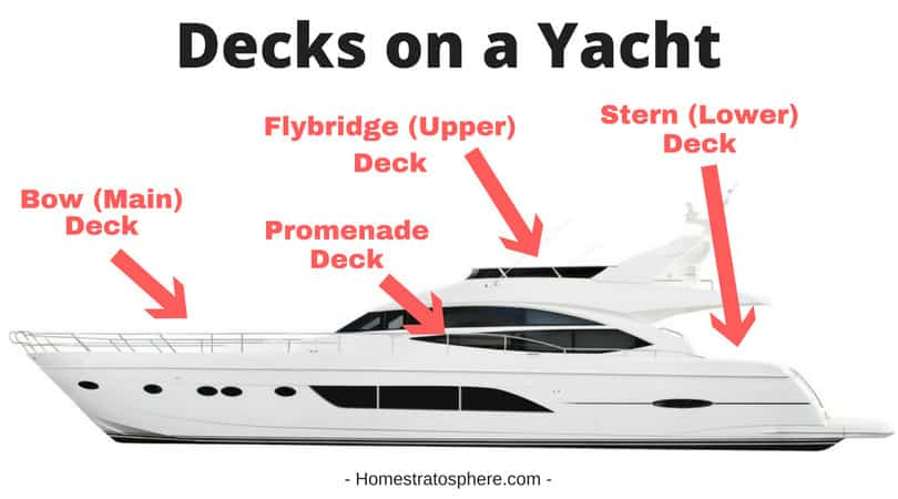 Chart showing the main types of decks on a yacht