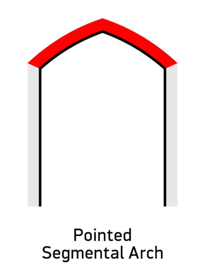 Pointed Segmental Arch Diagram