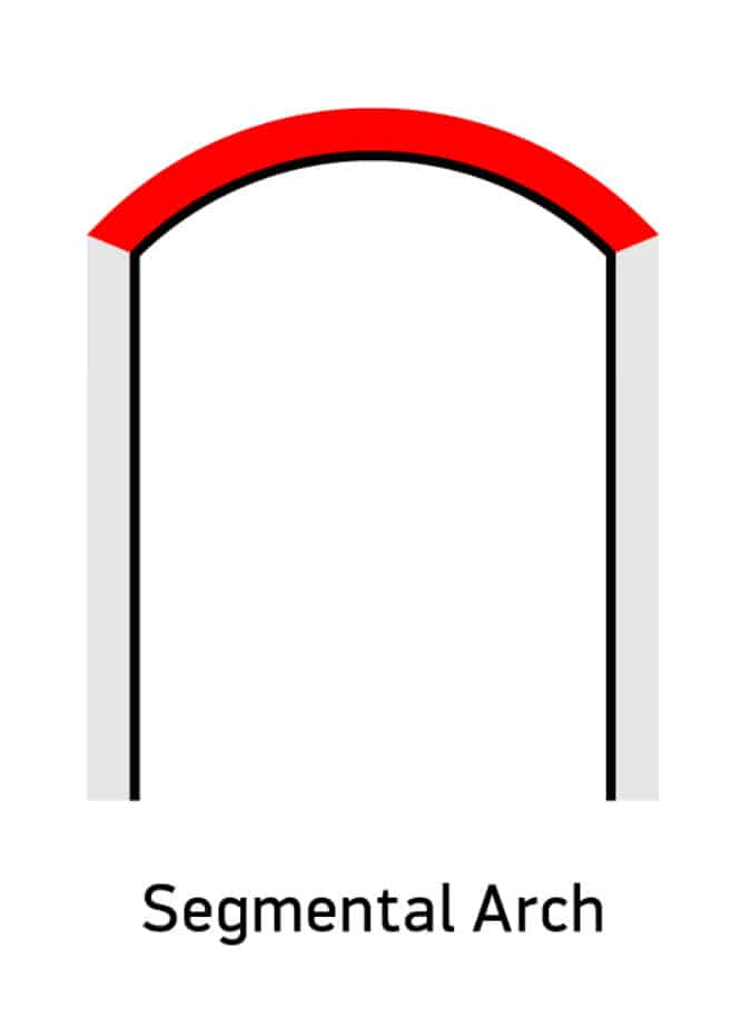 Segmental arch diagram