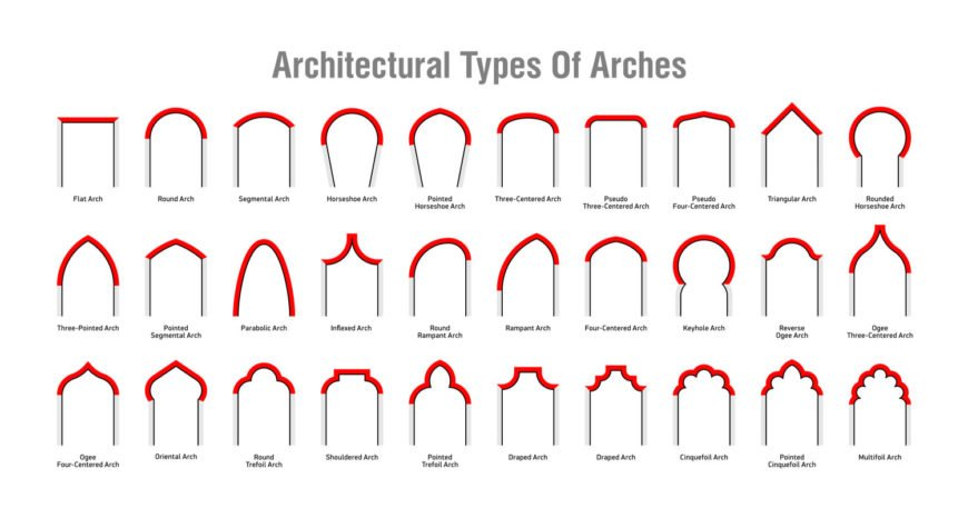 30 Types of Architectural Arches (with Illustrated Diagrams)