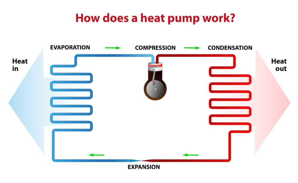 illustration how a heat pump works aug14