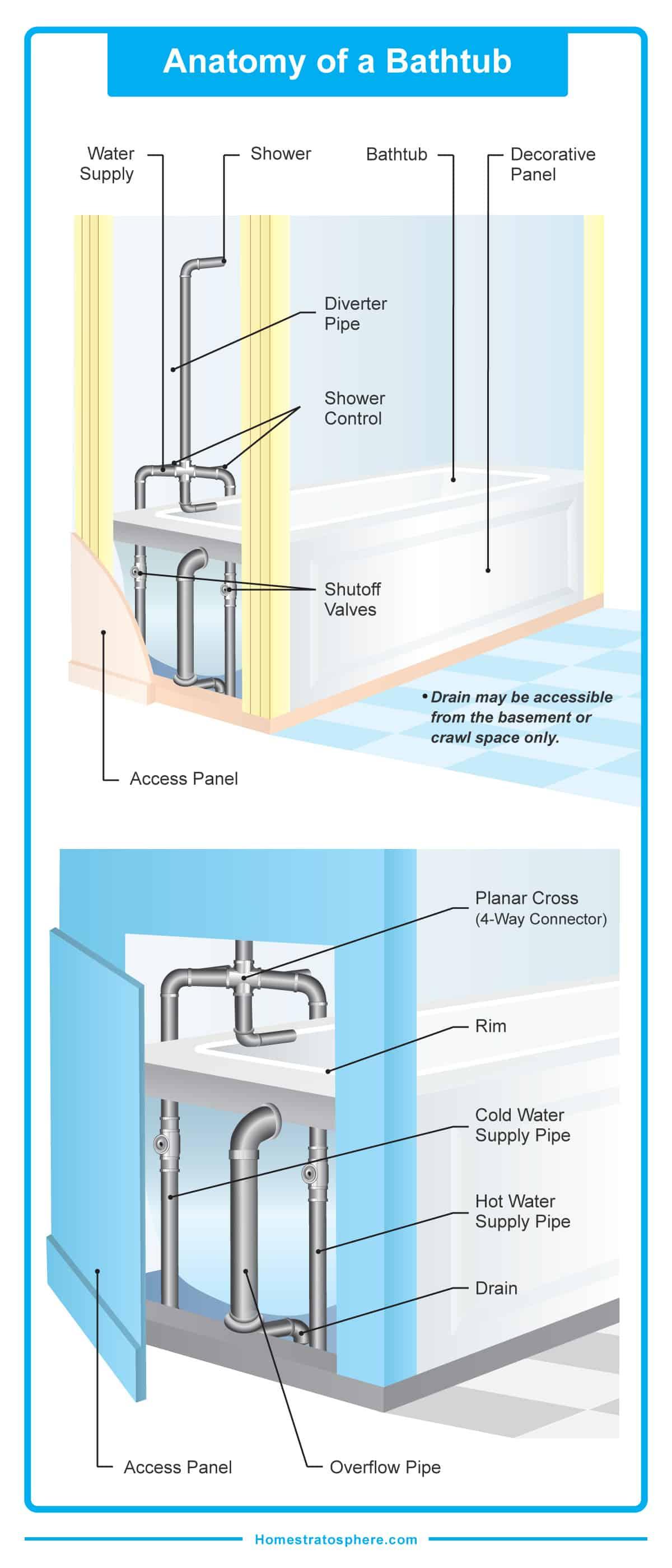 Cross section diagram of a bathtub