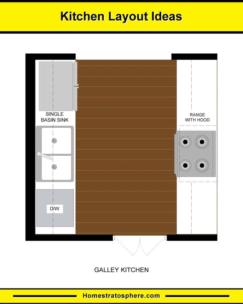 Galley kitchen with no island layout diagram