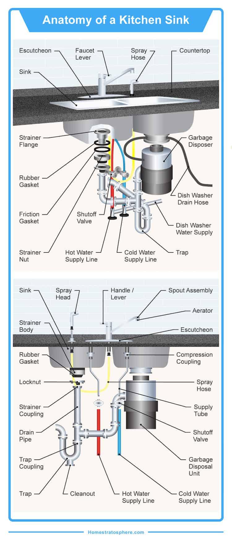 Kitchen sink diagram