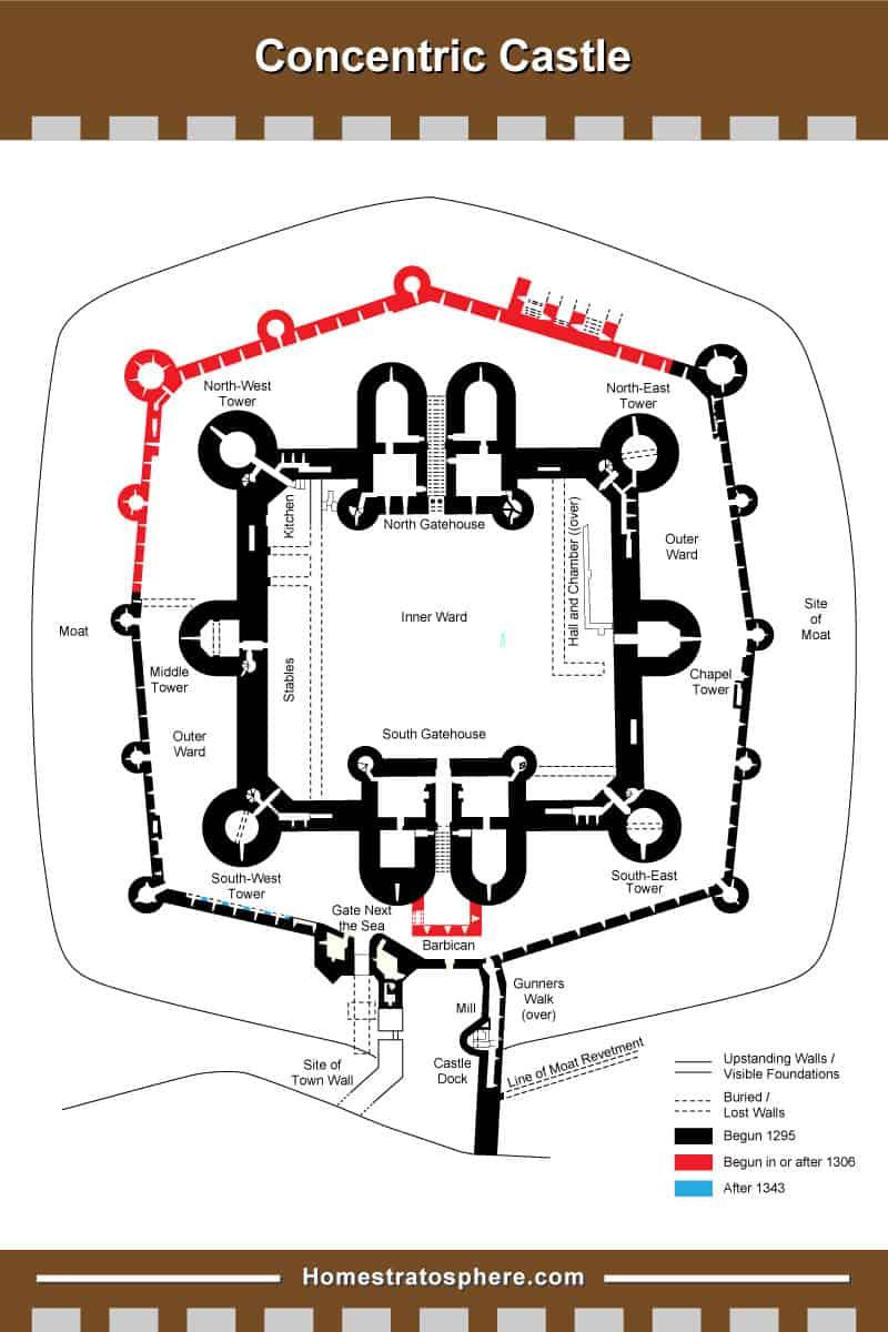 Concentric Castle layout diagram