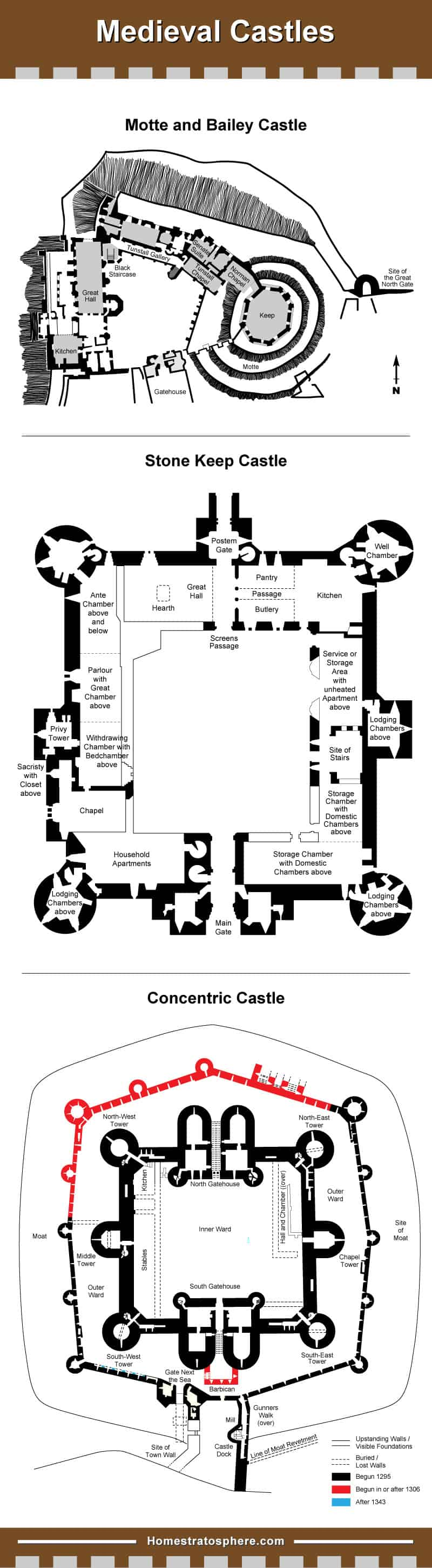 Medieval Castle diagram layout