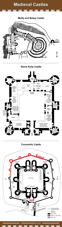 Medieval Castle diagram layout