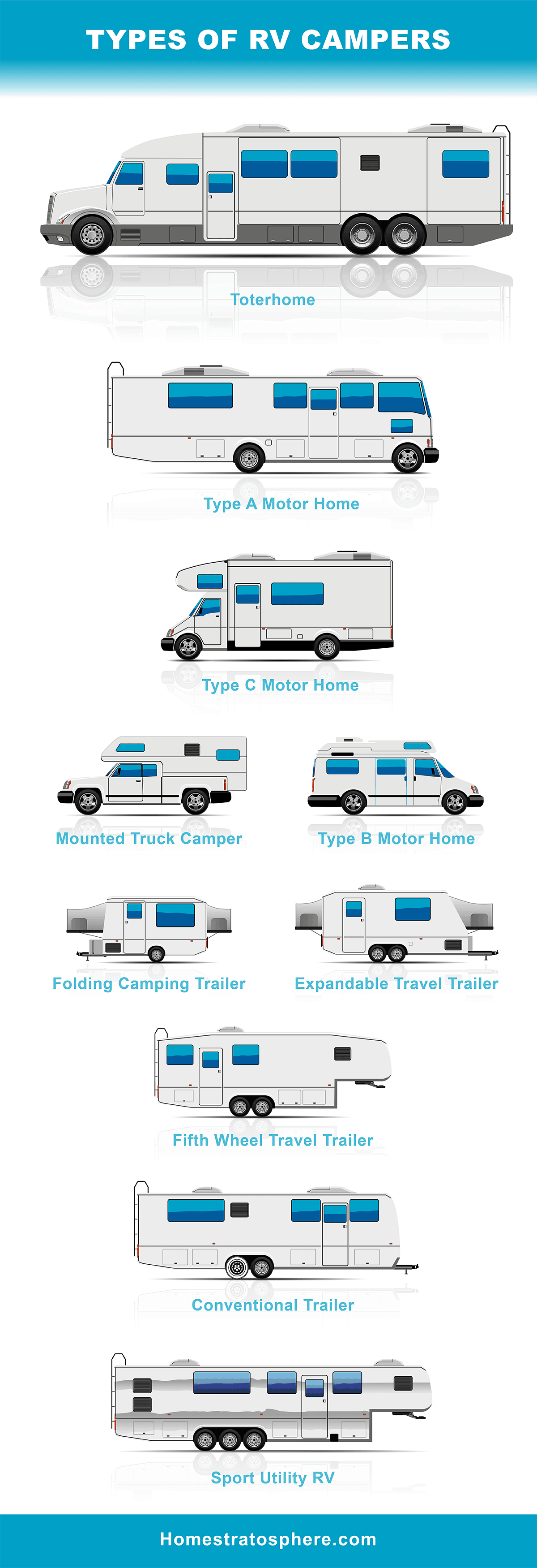 Types of RVs illustrated chart