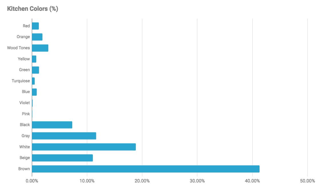 Black kitchens chart with statistics black kitchen percentage