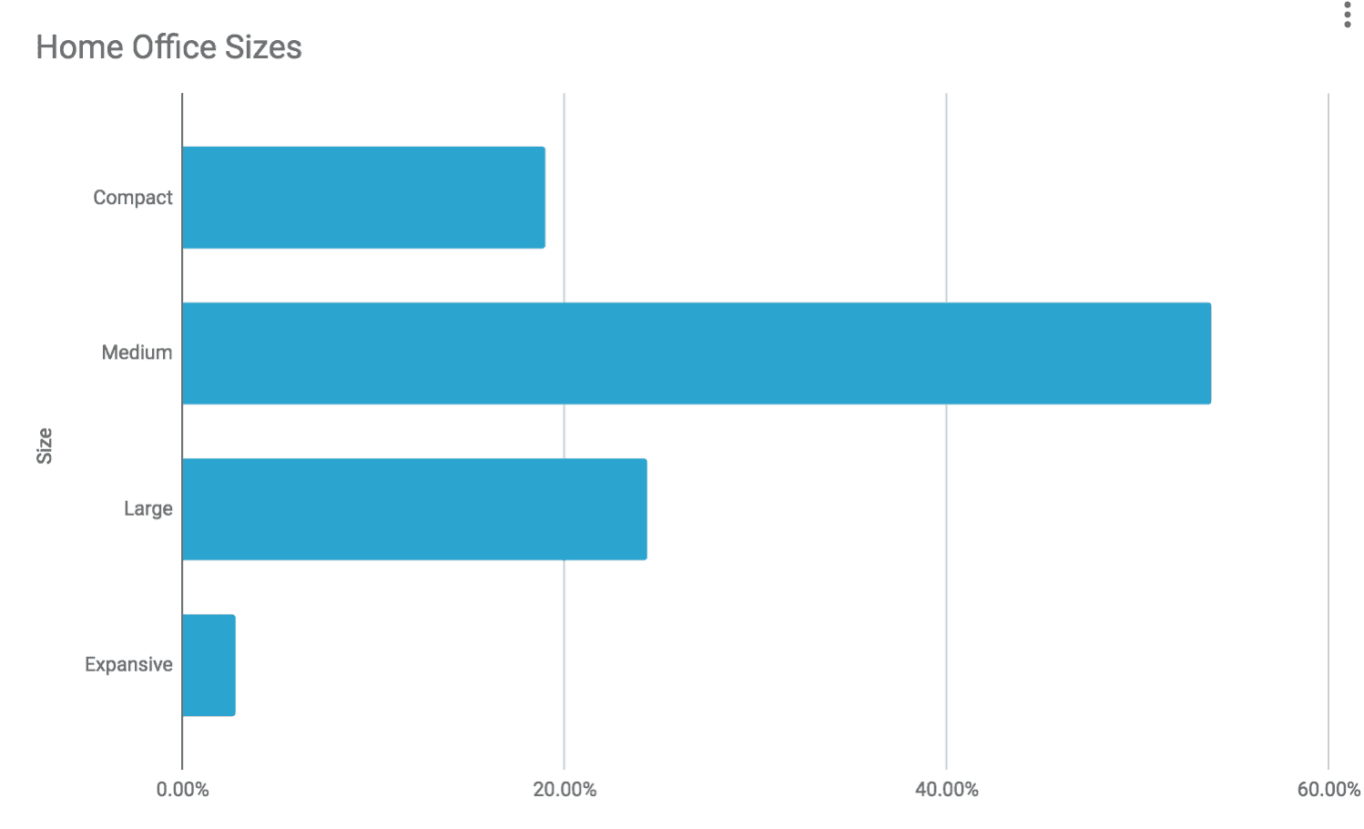 Chart showing small home office percentages