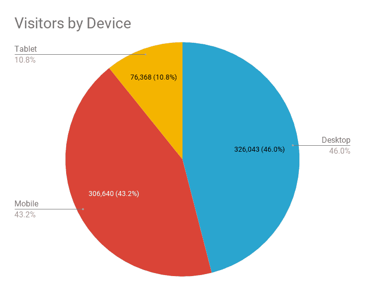 Website visitors by device