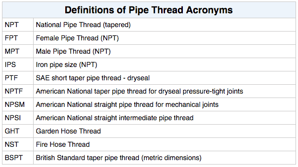 Chart pipe thread acronyms