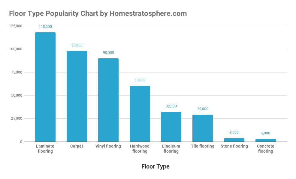 Floor Type Popularity Chart