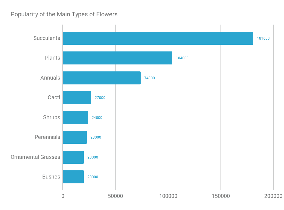Chart setting out the popularity of the Main Types of Flowers
