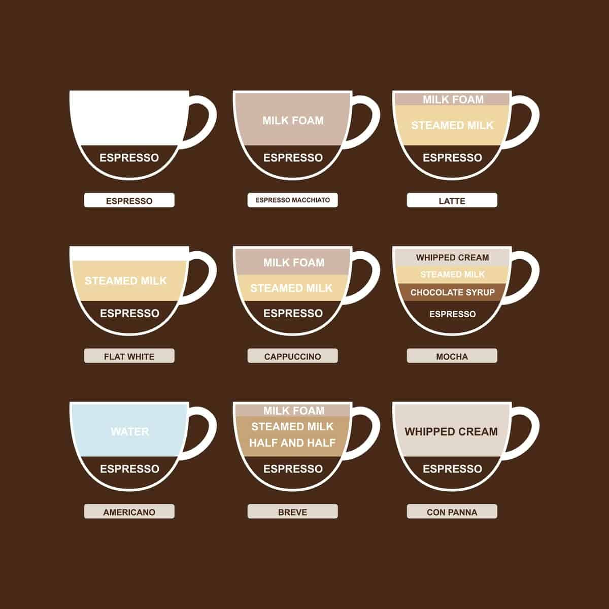 A guide to types of coffee