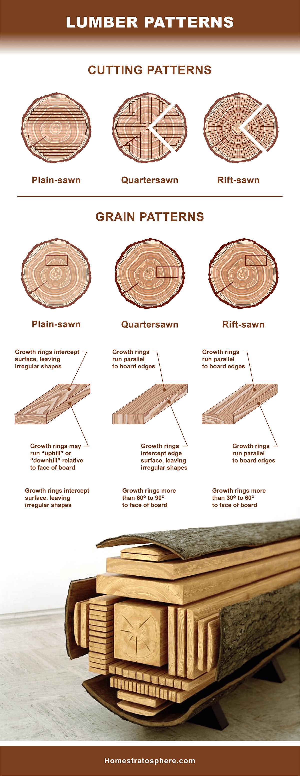 Lumber Patterns