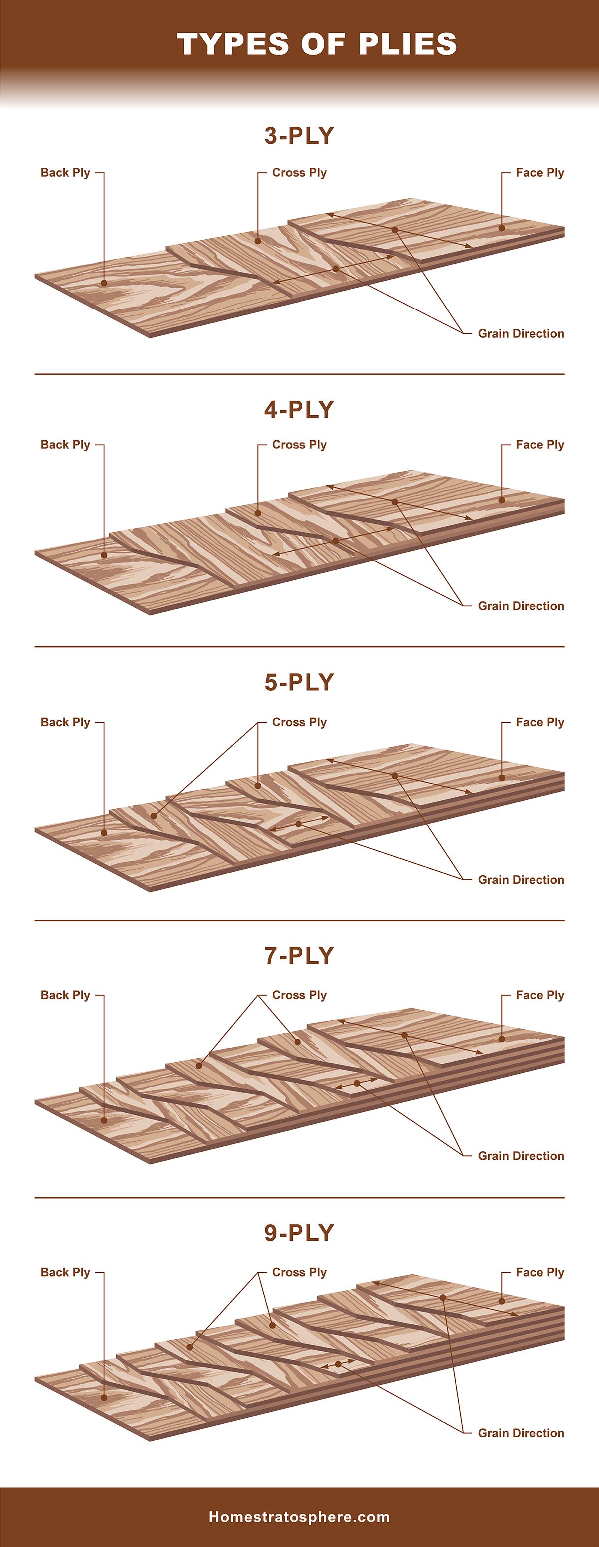 Types of Plies