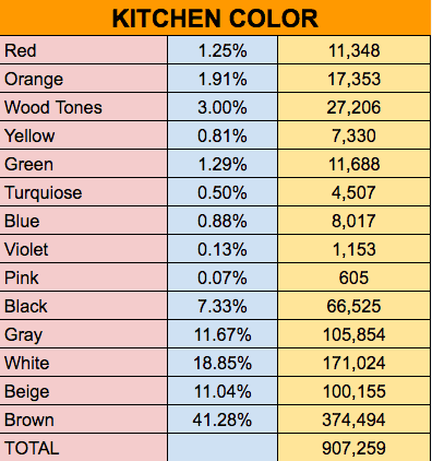 Kitchen color data chart homestratosphere