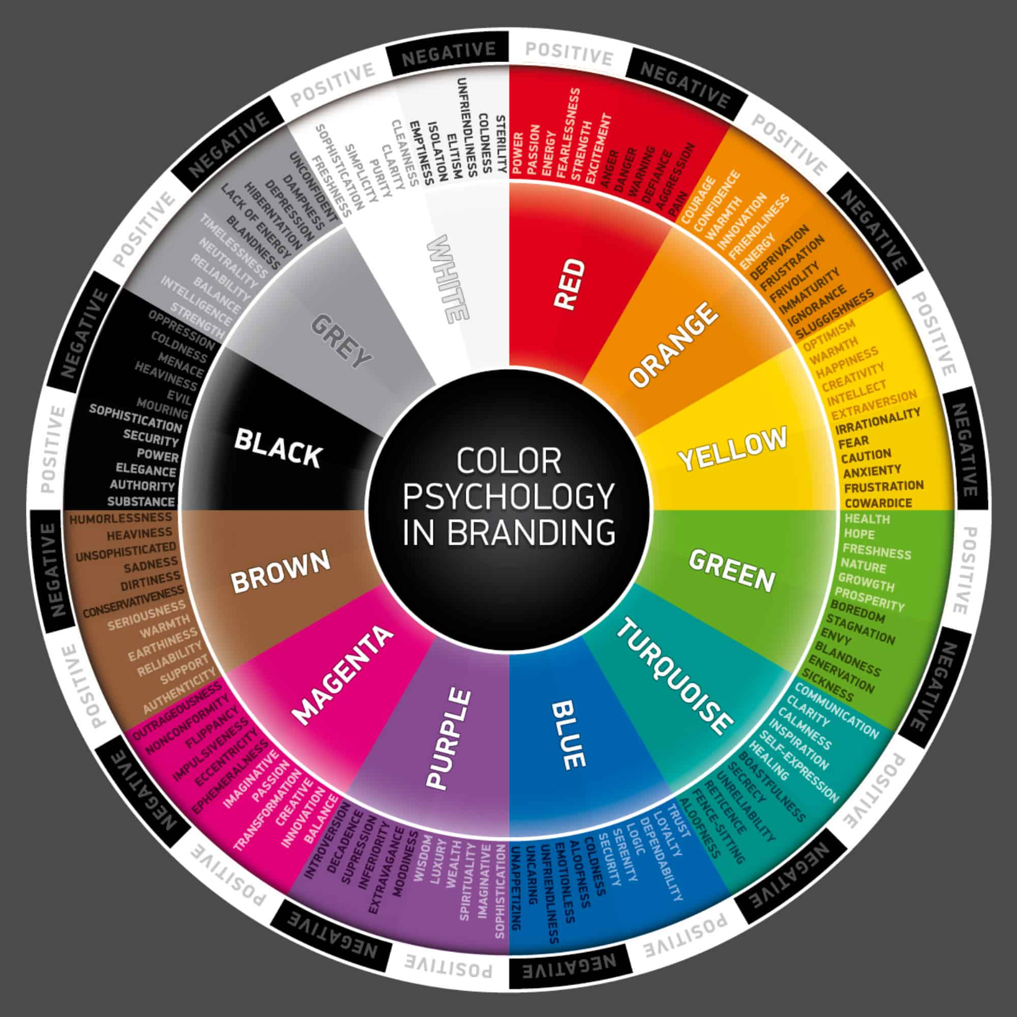 Detailed color psychology chart