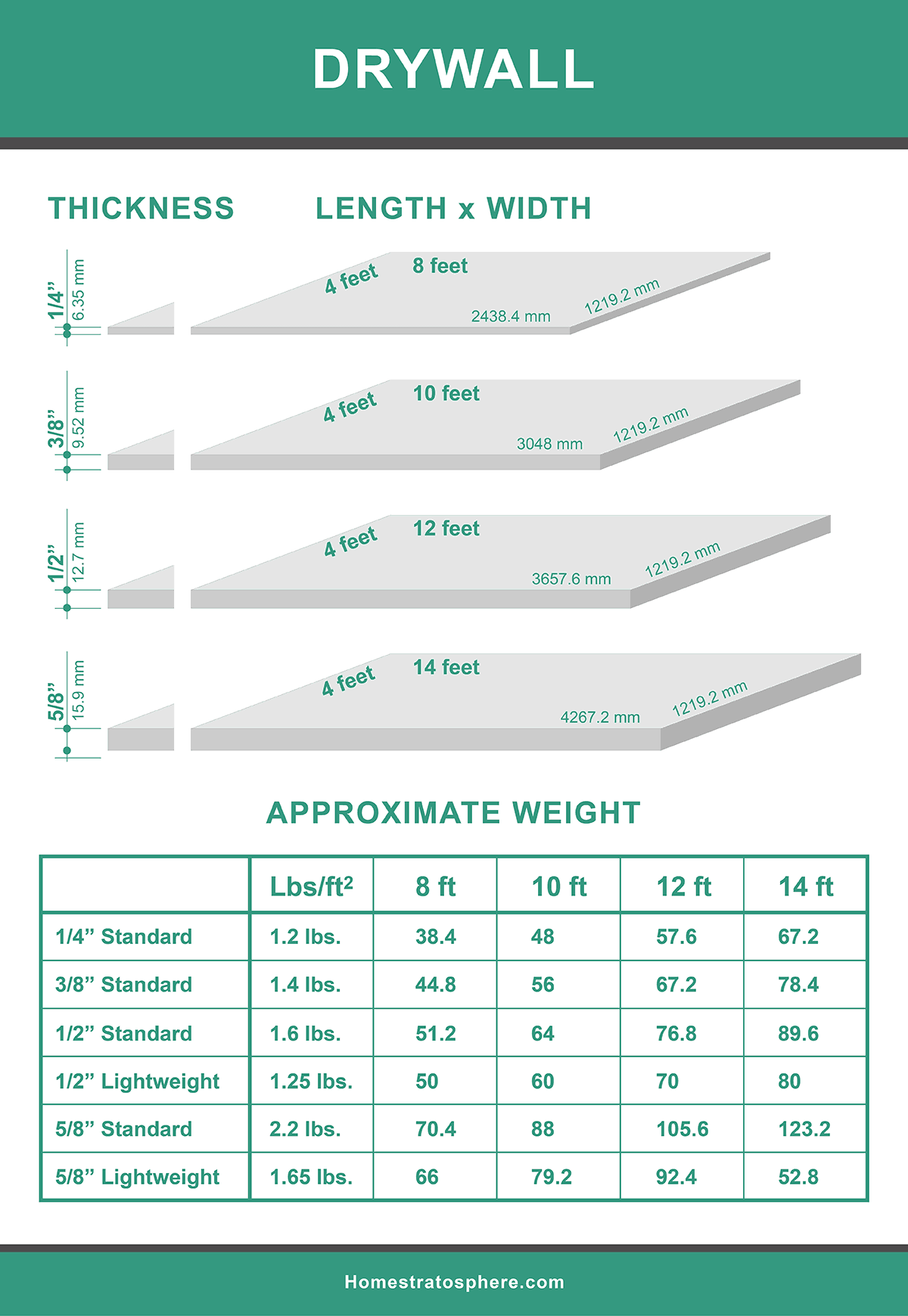 Drywall sizes and dimensions and thickness chart