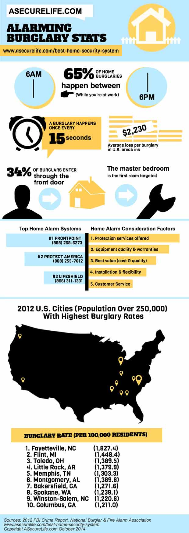 Home burglary statistics chart and graphic USA robberies