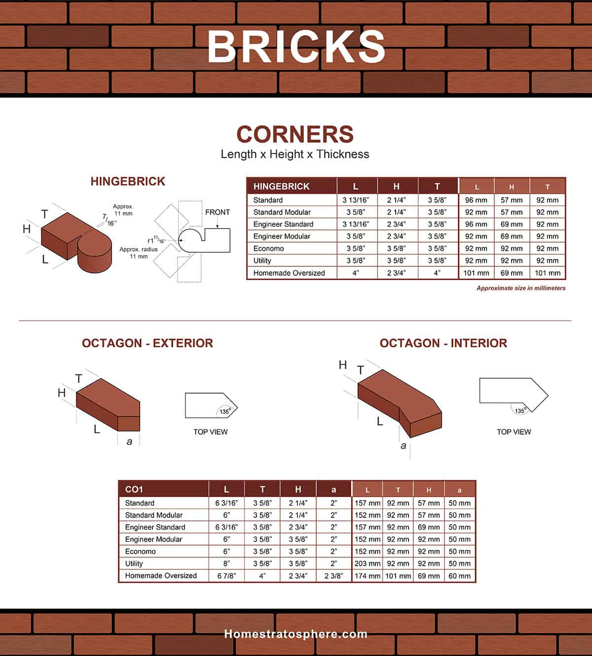 Corner bricks sizes and dimensions chart