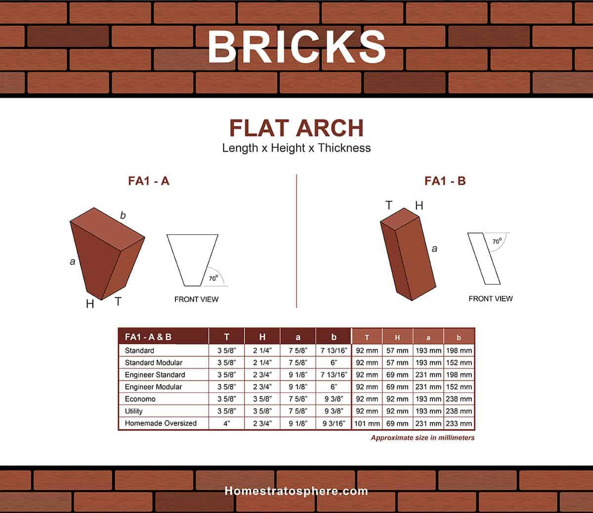 Dimensions de la brique à voûte plate (graphique)