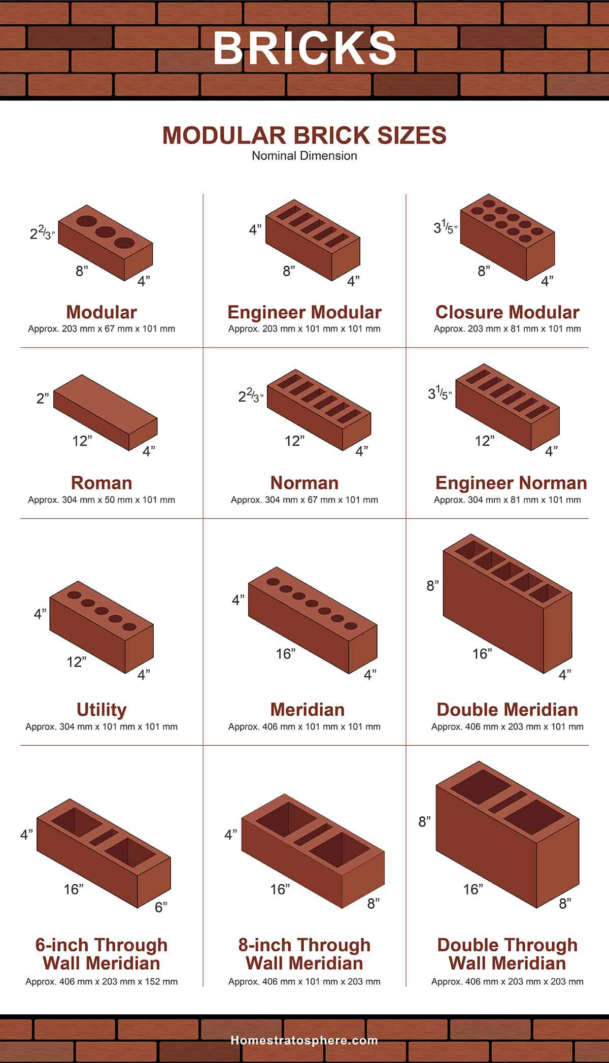 Tailles de briques modulaires